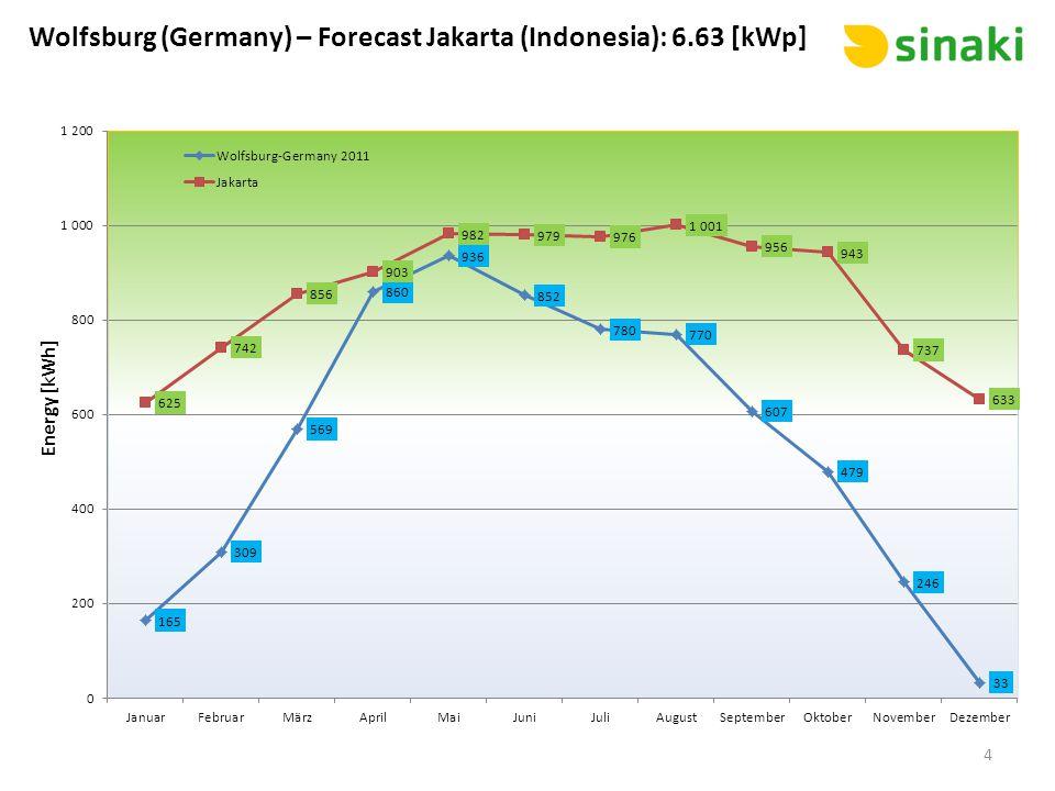 Wolfsburg (Germany) – Forecast Jakarta (Indonesia): 6.63 [kWp]